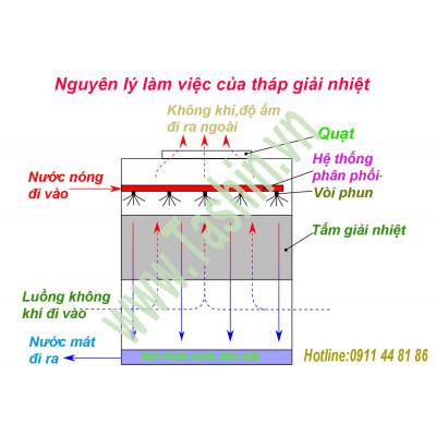 Cấu tạo và nguyên lý hoạt động của tháp giải nhiệt Tashin