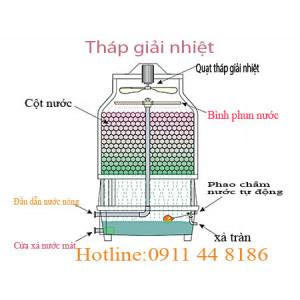 Nguyên lý hoạt động của tháp giải nhiệt Tashin