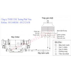 Tháp giải nhiệt hoạt động như thế nào?