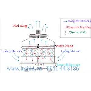 Nguyên tắc hoạt động tháp giải nhiệt 175RT