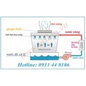 Nguyên lý hoạt động tháp giải nhiệt nước