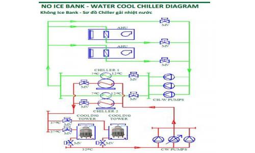 Tháp giải nhiệt nước với trạm lạnh, kho lạnh và làm đá